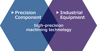 High-precision manufacturing technology